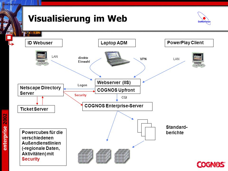 Visualisierung im Web ID Webuser Laptop ADM PowerPlay Client