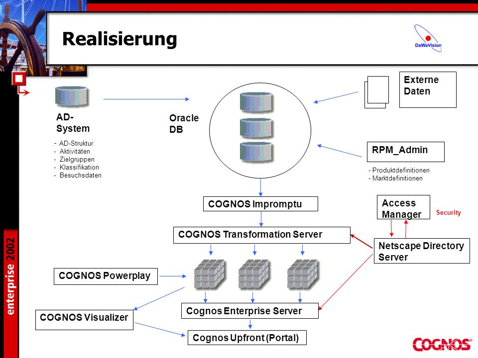 Realisierung Externe Daten Oracle DB AD-System RPM_Admin