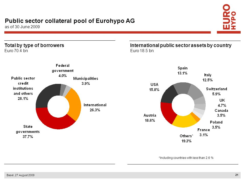 Public sector collateral pool of Eurohypo AG as of 30 June 2009
