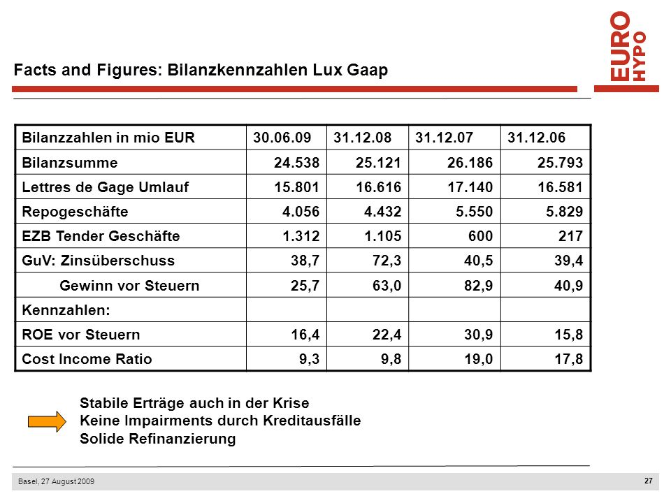 Refinanzierungsübersicht absolute Beträge mio EUR und prozentual