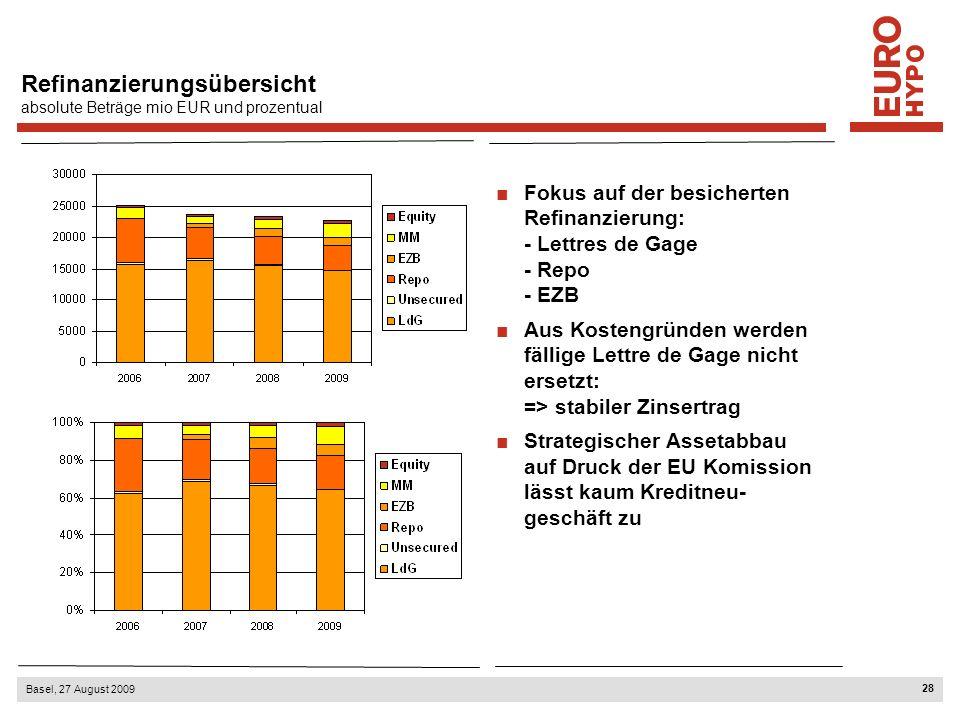 Kreditportfolio Eurohypo S.A. per 30.06.2009