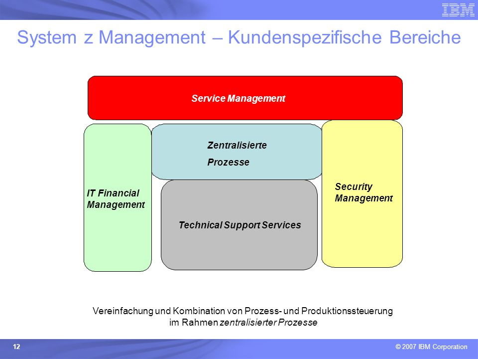System z Management – Kundenspezifische Bereiche