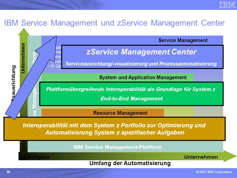 IBM Service Management und zService Management Center