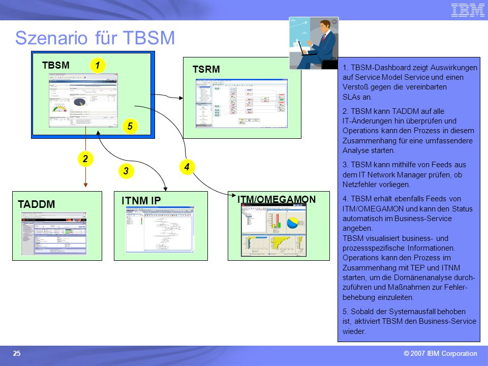 Szenario für TBSM ITNM IP TADDM TBSM 1 TSRM 5 2 4 3 ITM/OMEGAMON