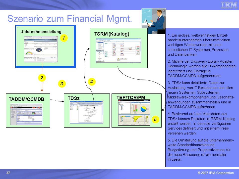 Szenario zum Financial Mgmt.