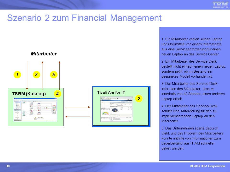 Szenario 2 zum Financial Management