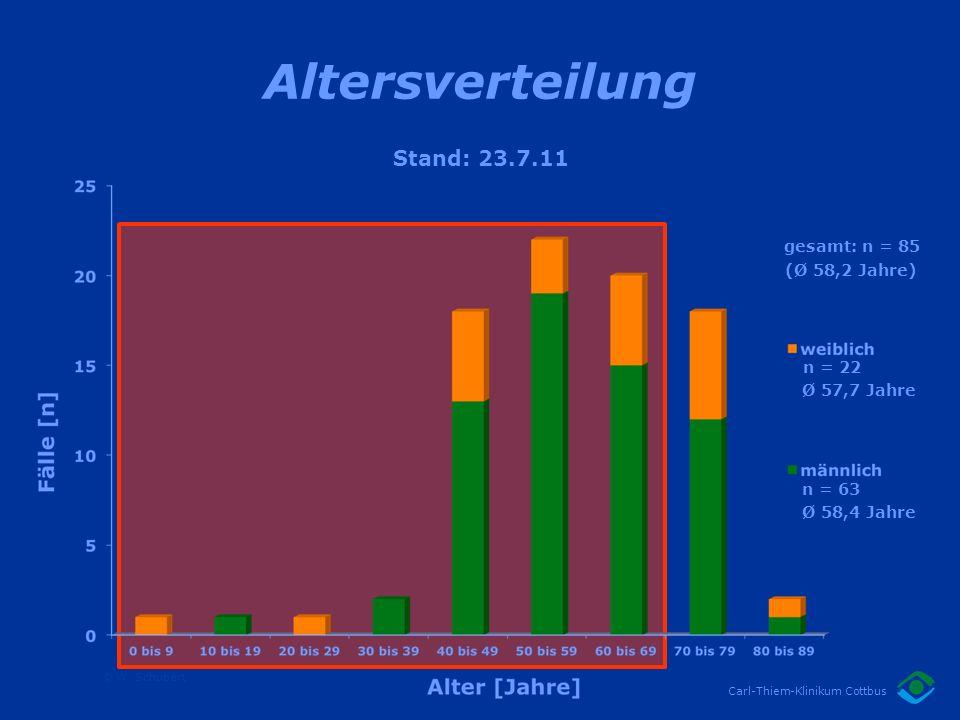 Altersverteilung Stand: 23.7.11 gesamt: n = 85 (Ø 58,2 Jahre) n = 22