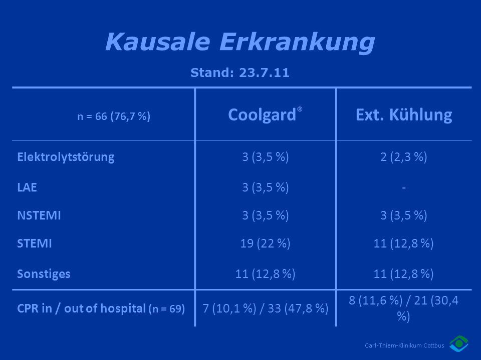 Kausale Erkrankung Coolgard® Ext. Kühlung Elektrolytstörung 3 (3,5 %)