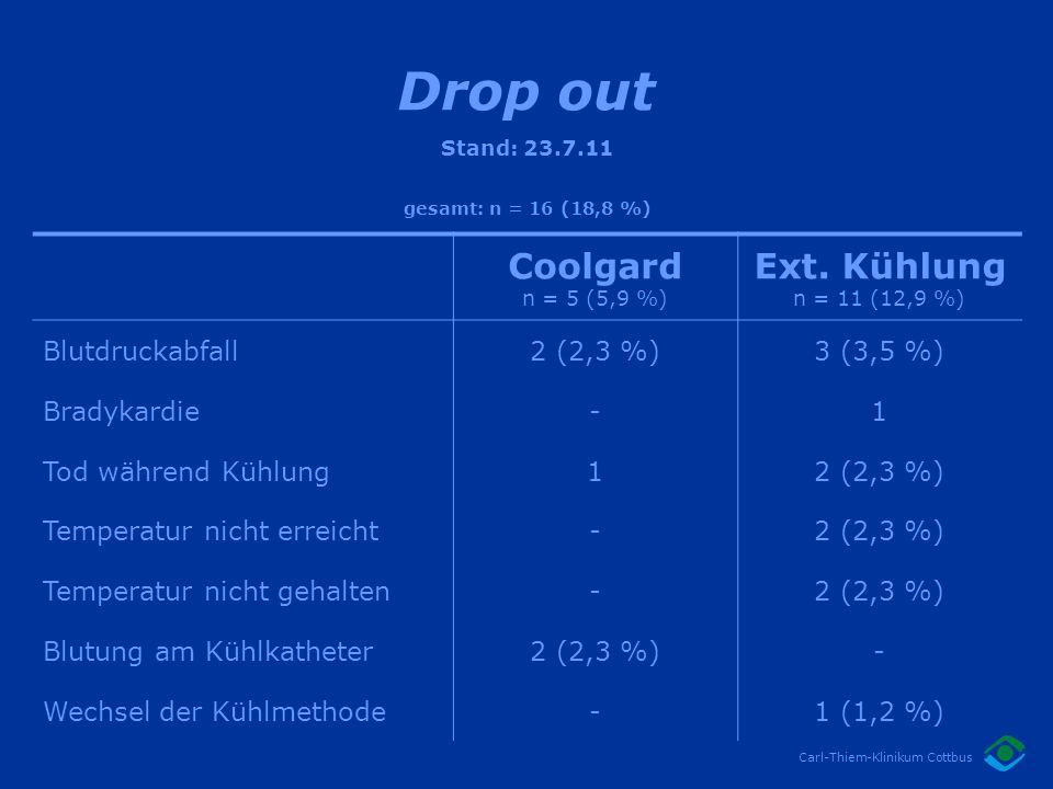 Drop out Coolgard Ext. Kühlung Blutdruckabfall 2 (2,3 %) 3 (3,5 %)