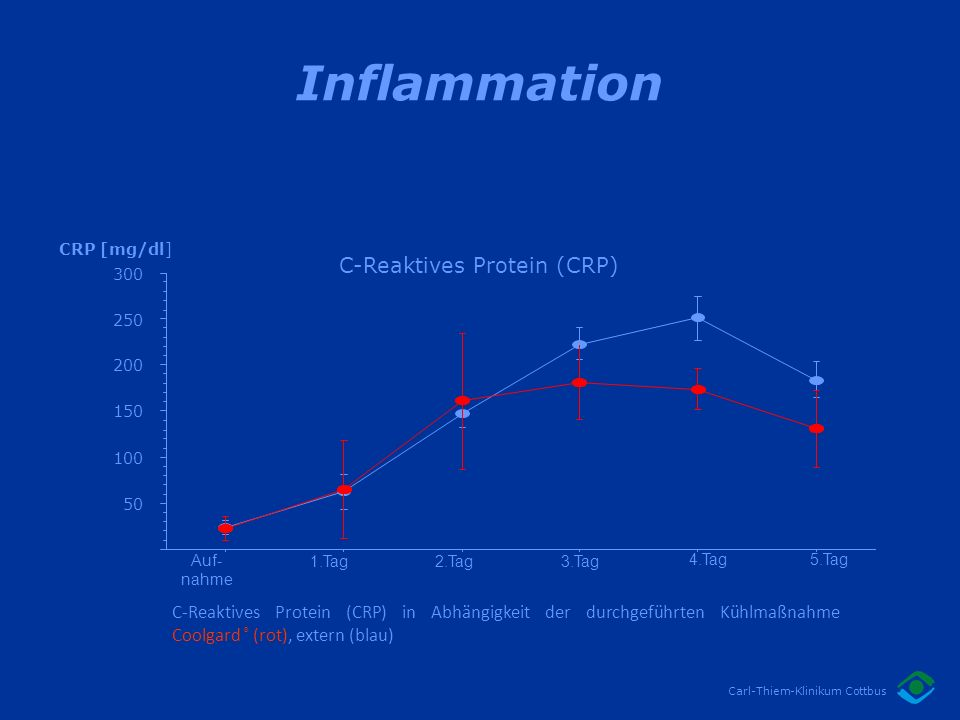 C-Reaktives Protein (CRP)