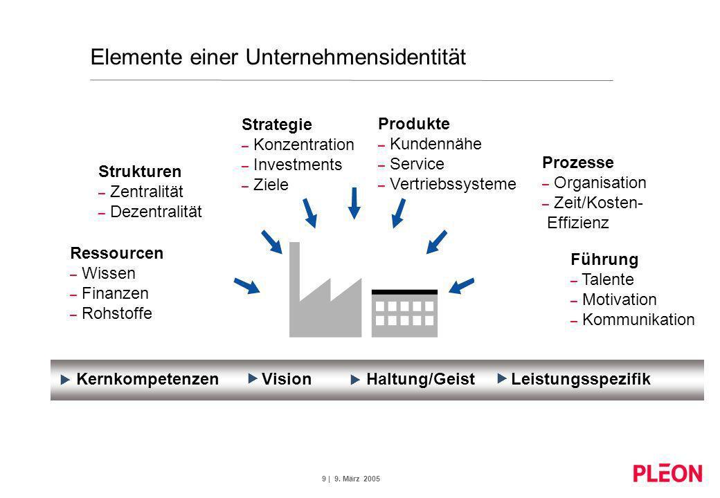 Elemente einer Unternehmensidentität