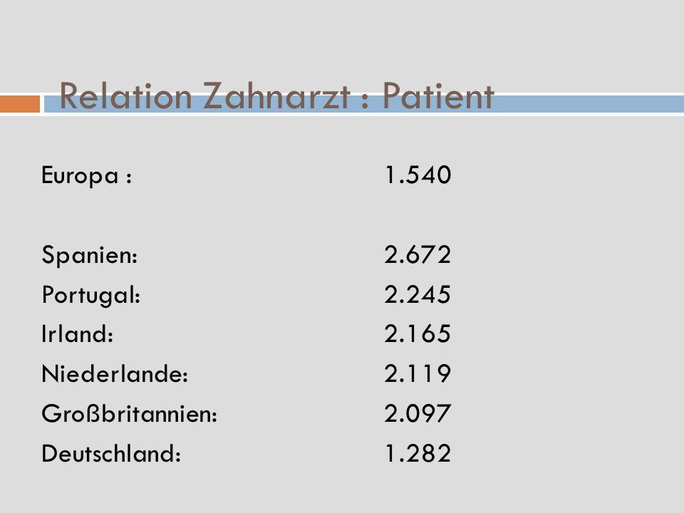 Relation Zahnarzt : Patient