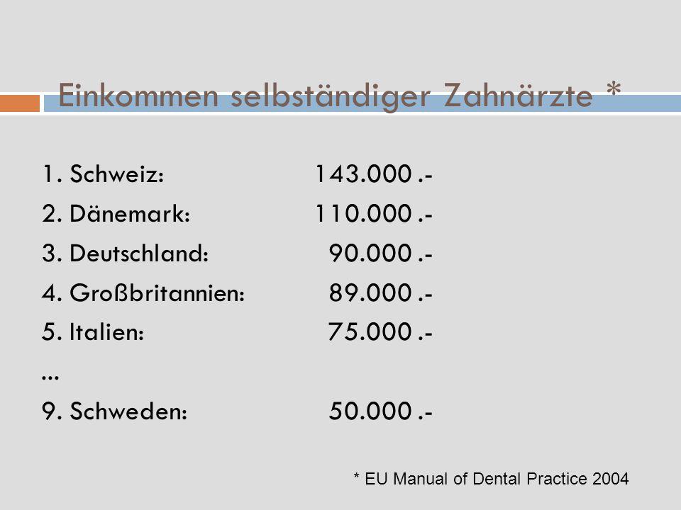 Einkommen selbständiger Zahnärzte *