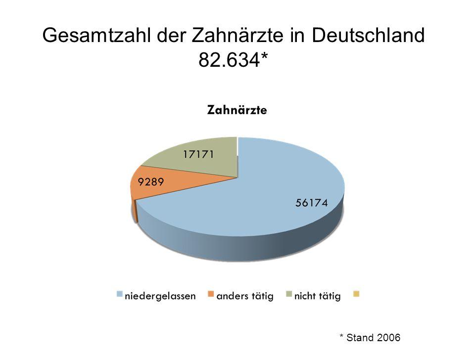 Gesamtzahl der Zahnärzte in Deutschland 82.634*