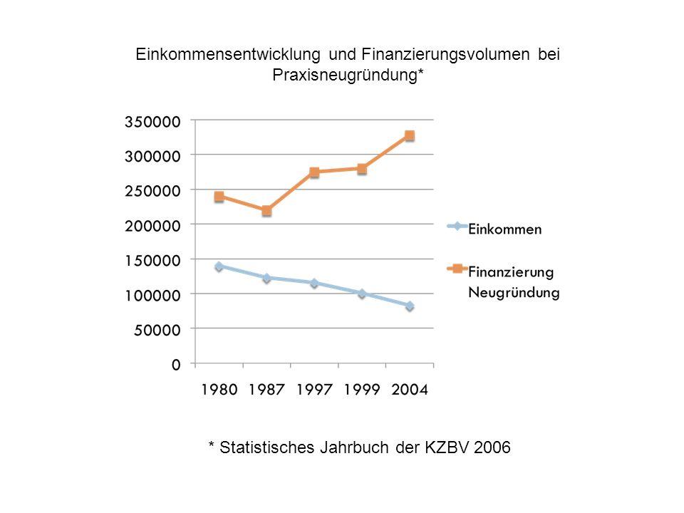 Einkommensentwicklung und Finanzierungsvolumen bei Praxisneugründung*