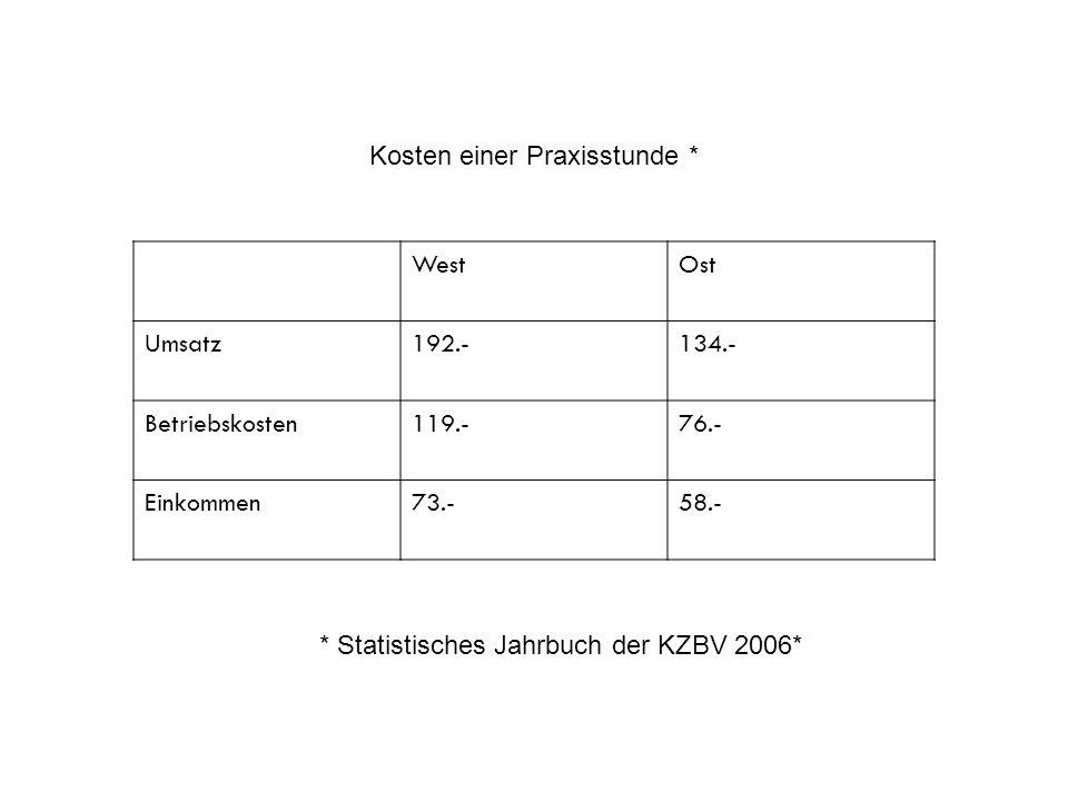 Kosten einer Praxisstunde * West Ost Umsatz 192.- 134.-