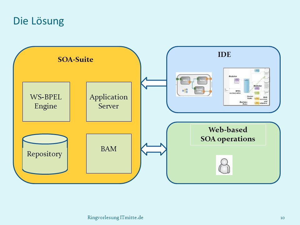 Die Lösung SOA-Suite IDE WS-BPEL Engine Application Server Web-based