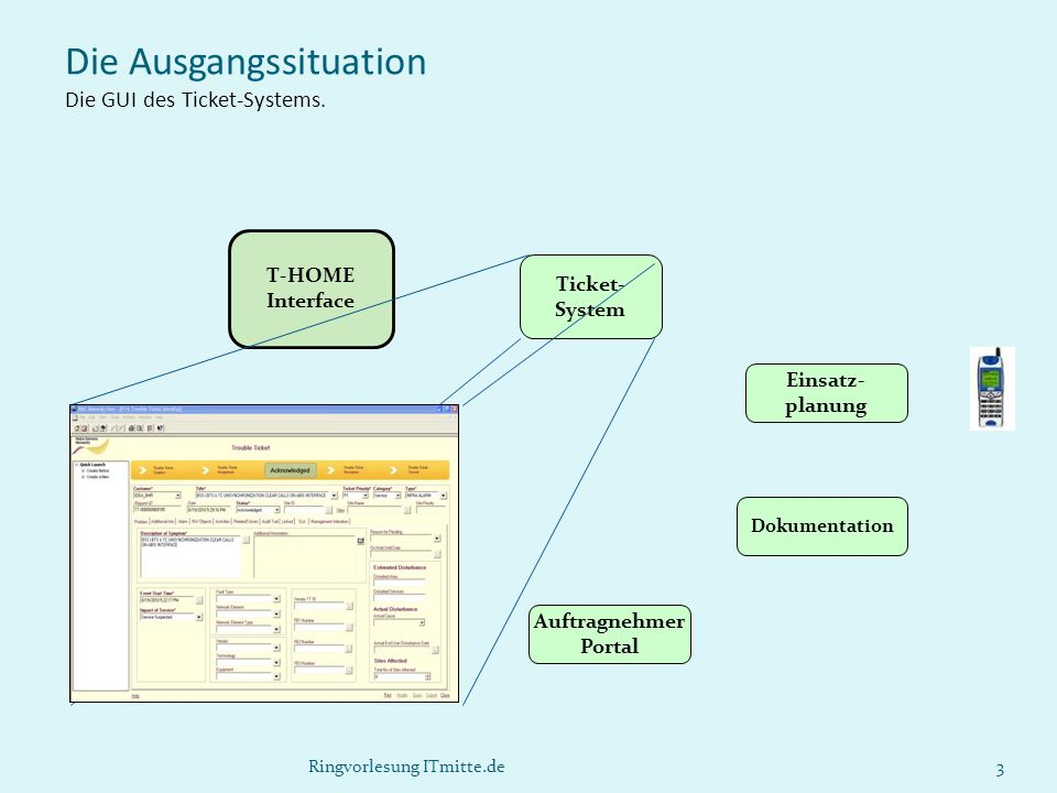 Die Ausgangssituation Die GUI des Ticket-Systems.