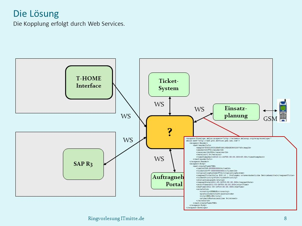 Die Lösung Die Kopplung erfolgt durch Web Services.