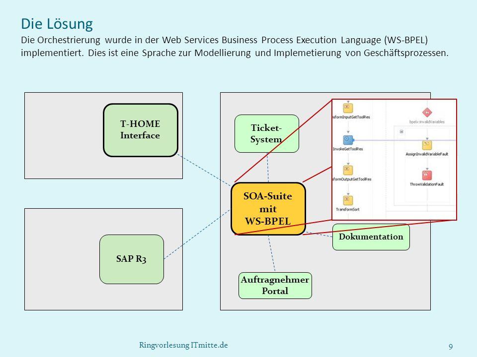 Die Lösung Die Orchestrierung wurde in der Web Services Business Process Execution Language (WS-BPEL) implementiert. Dies ist eine Sprache zur Modellierung und Implemetierung von Geschäftsprozessen.
