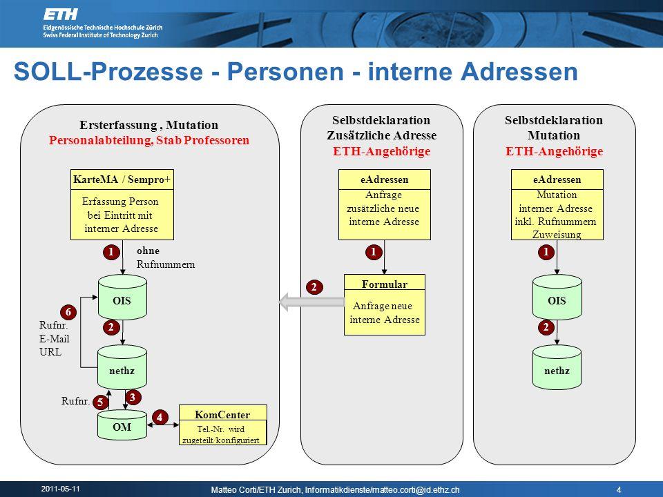 SOLL-Prozesse - Personen - interne Adressen