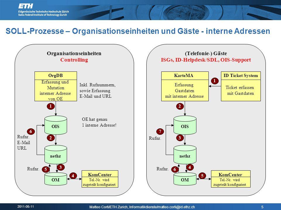 SOLL-Prozesse – Organisationseinheiten und Gäste - interne Adressen