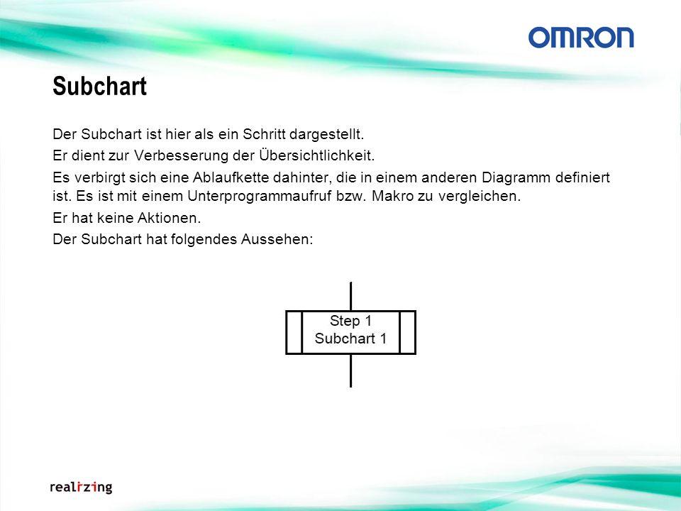 Subchart Der Subchart ist hier als ein Schritt dargestellt.