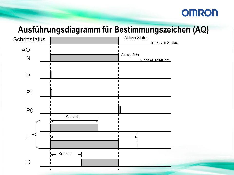 Ausführungsdiagramm für Bestimmungszeichen (AQ)