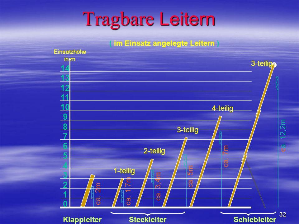 Tragbare Leitern ( im Einsatz angelegte Leitern ) 1. 5. 4. 3. 2. 12. 11. 10. 9. 8. 7. 6.