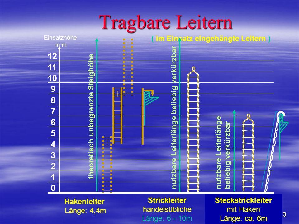 Tragbare Leitern 1. 5. 4. 3. 2. 12. 11. 10. 9. 8. 7. 6. Einsatzhöhe in m. ( im Einsatz eingehängte Leitern )