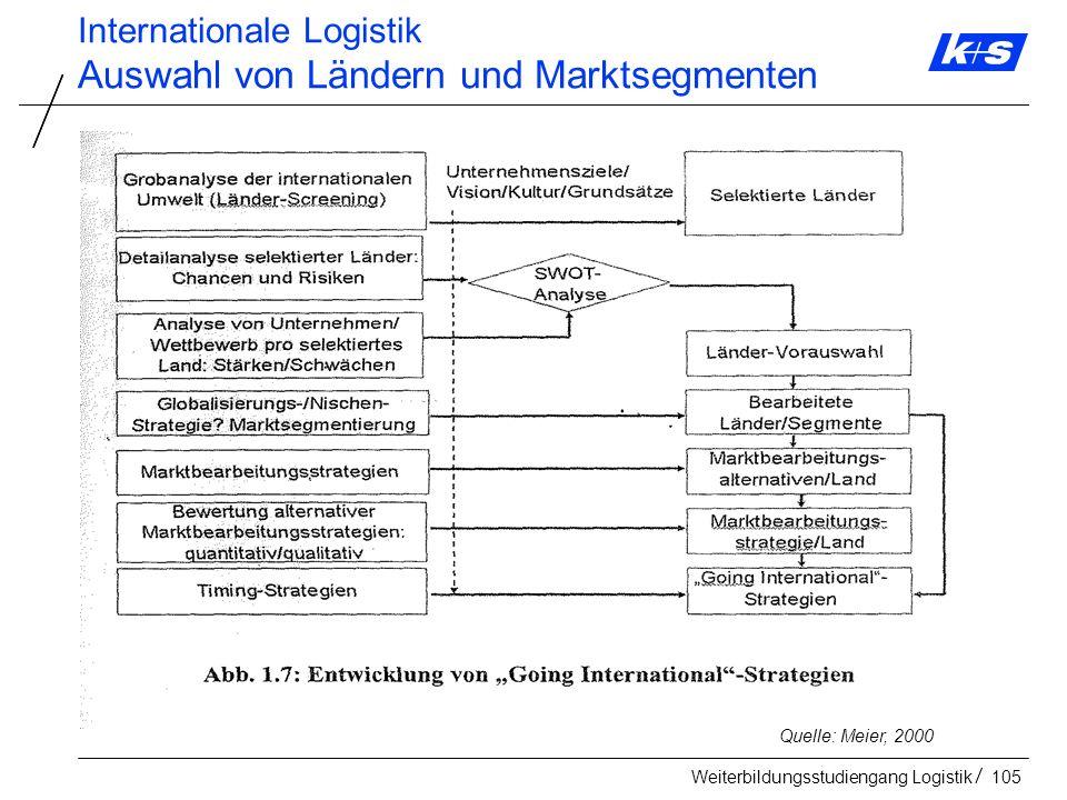 Auswahl von Ländern und Marktsegmenten