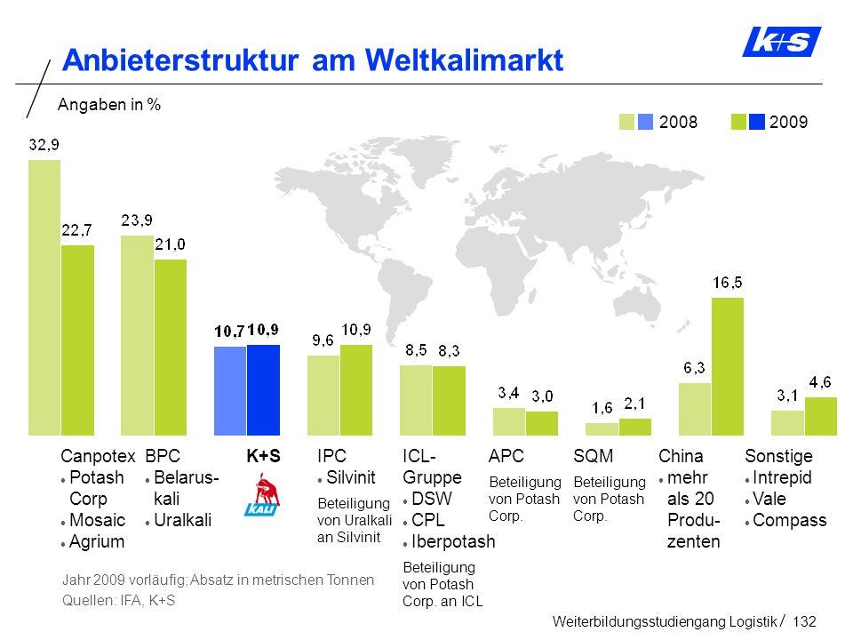 Anbieterstruktur am Weltkalimarkt