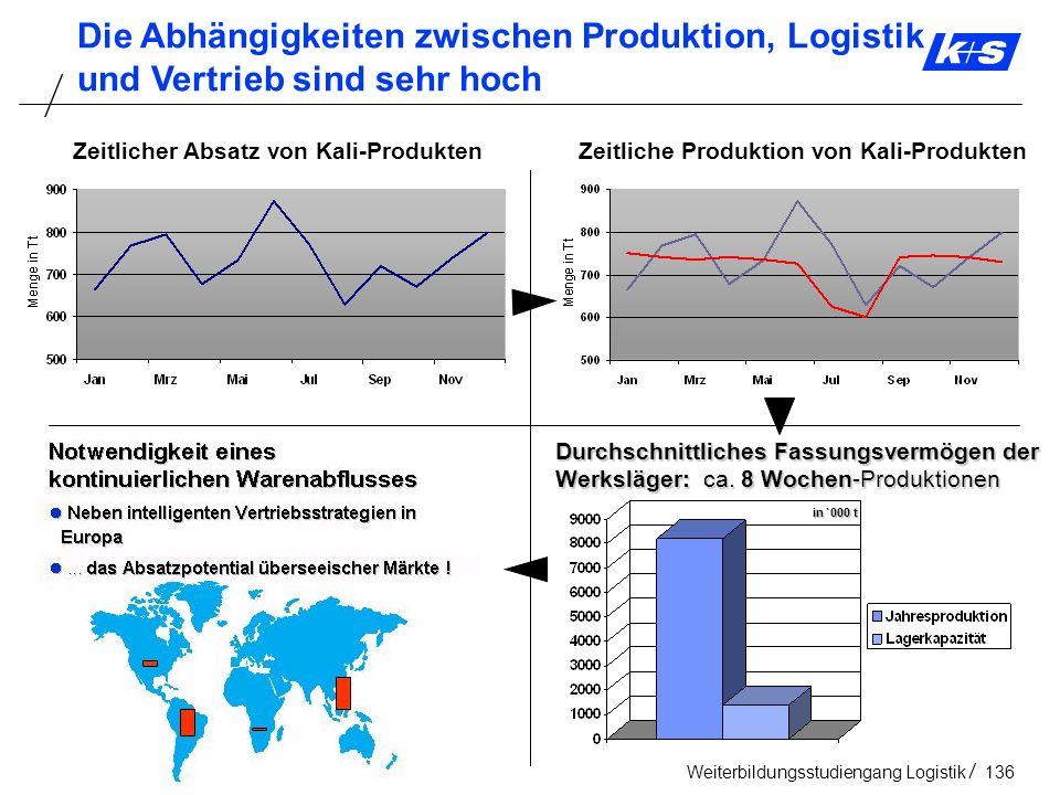 Die Abhängigkeiten zwischen Produktion, Logistik und Vertrieb sind sehr hoch