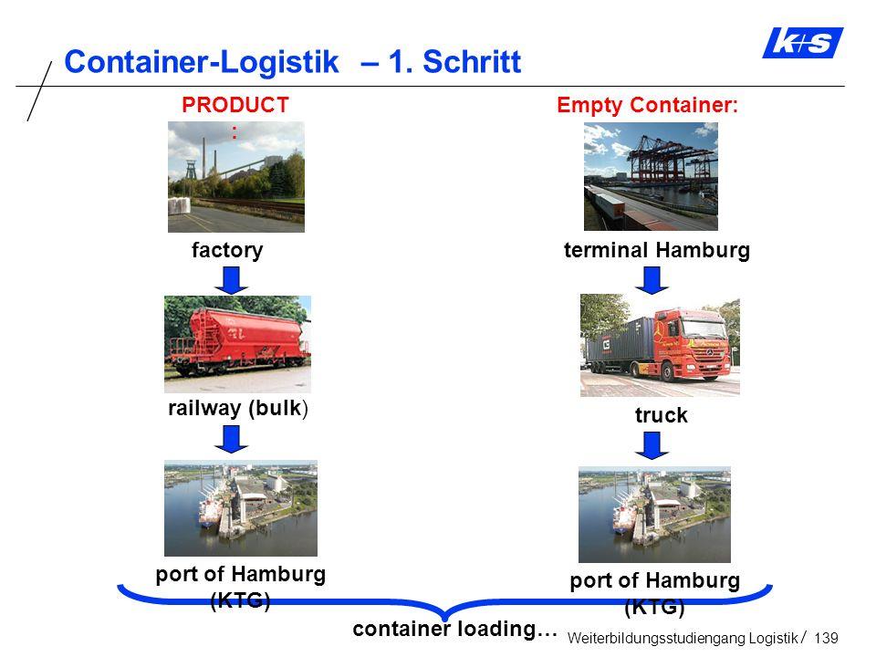 Container-Logistik – 1. Schritt