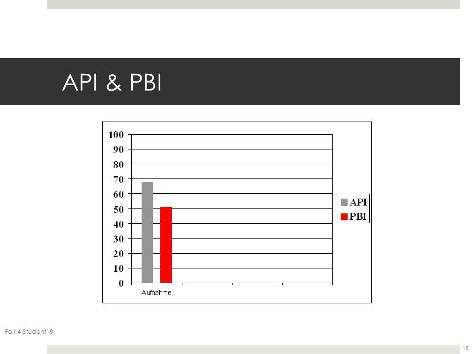 API & PBI Fall 4 Student18