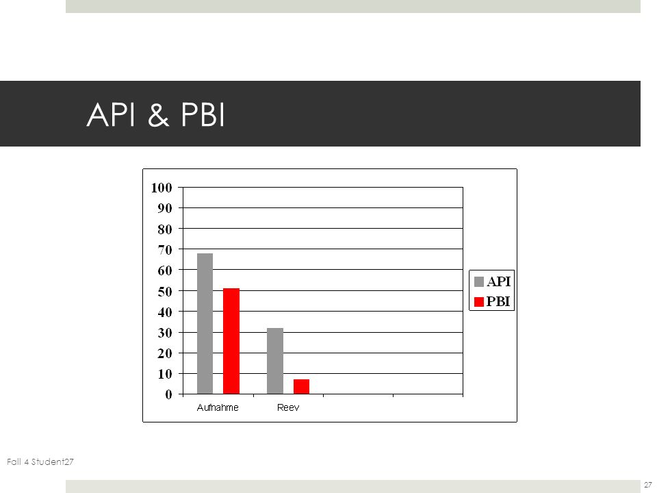 API & PBI Fall 4 Student27