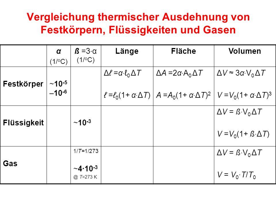 Vergleichung thermischer Ausdehnung von Festkörpern, Flüssigkeiten und Gasen