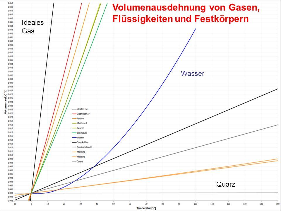 Volumenausdehnung von Gasen, Flüssigkeiten und Festkörpern