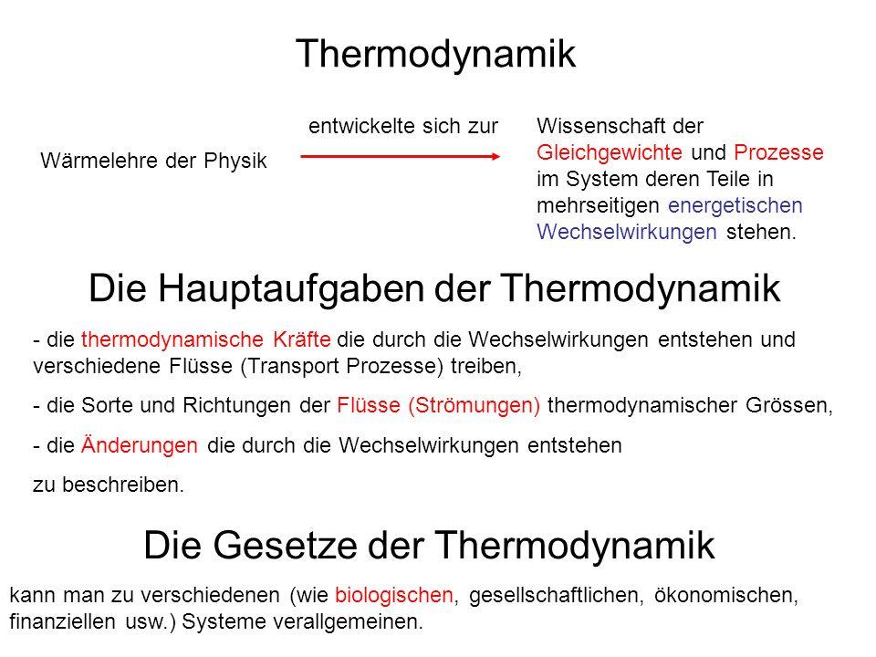 Die Gesetze der Thermodynamik