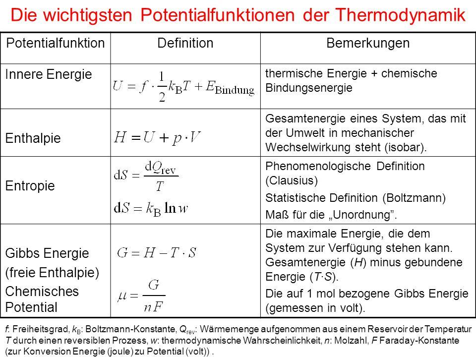 Die wichtigsten Potentialfunktionen der Thermodynamik
