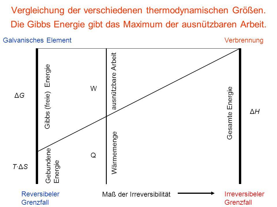 Vergleichung der verschiedenen thermodynamischen Größen