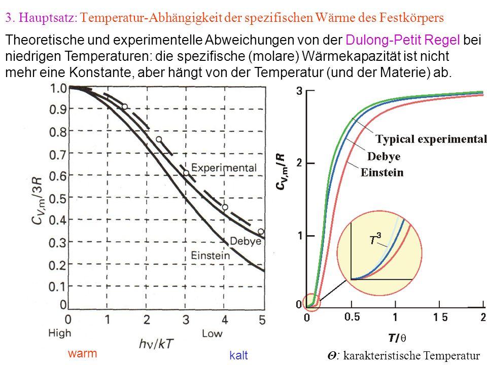 3. Hauptsatz: Temperatur-Abhängigkeit der spezifischen Wärme des Festkörpers