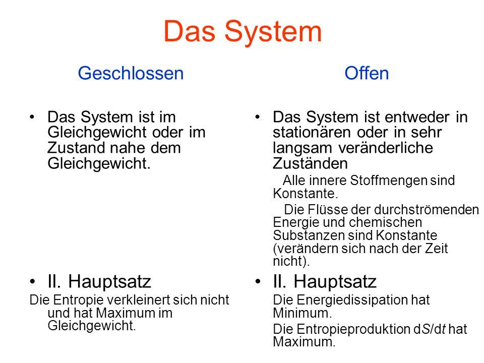 Das System Geschlossen II. Hauptsatz Offen II. Hauptsatz