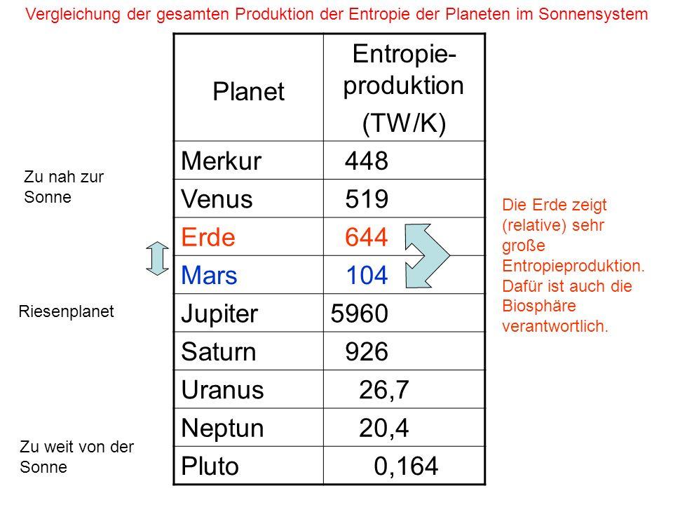 Planet Entropie-produktion (TW/K) Merkur 448 Venus 519 Erde 644 Mars
