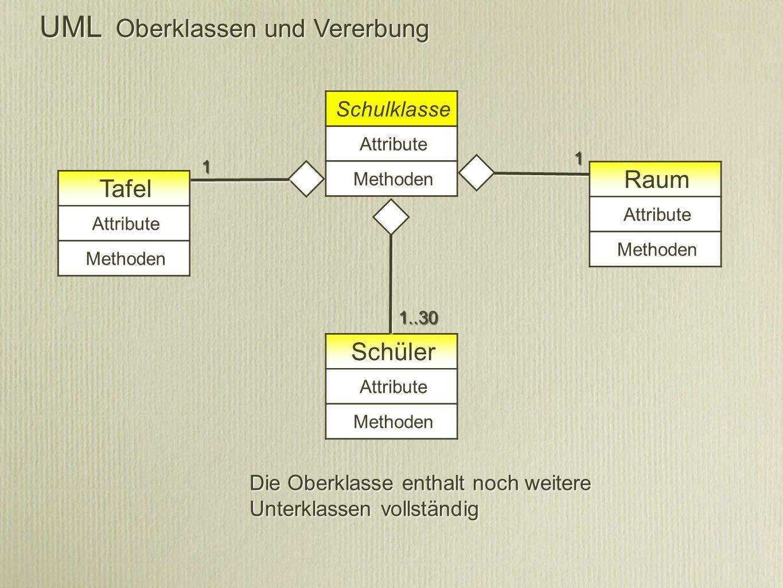 UML Oberklassen und Vererbung