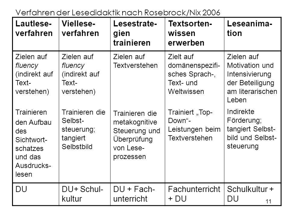 Verfahren der Lesedidaktik nach Rosebrock/Nix 2006 Lautlese-verfahren