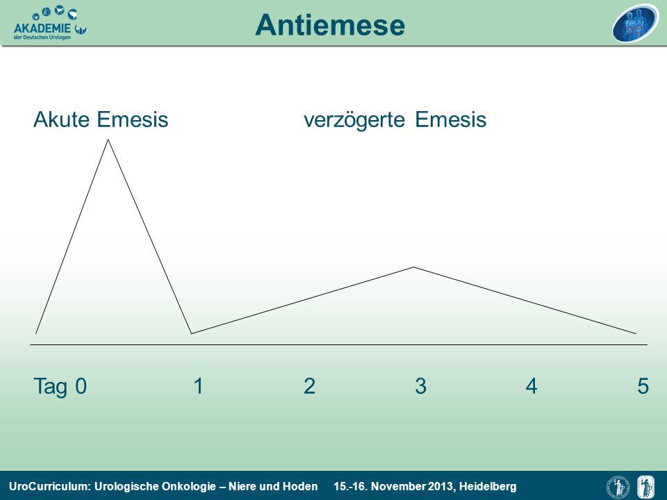 Antiemese Akute Emesis verzögerte Emesis Tag 0 1 2 3 4 5