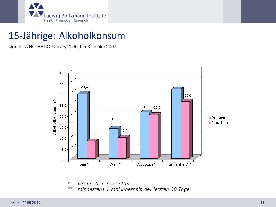 15-Jährige: Alkoholkonsum