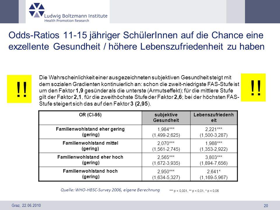Odds-Ratios 11-15 jähriger SchülerInnen auf die Chance eine exzellente Gesundheit / höhere Lebenszufriedenheit zu haben