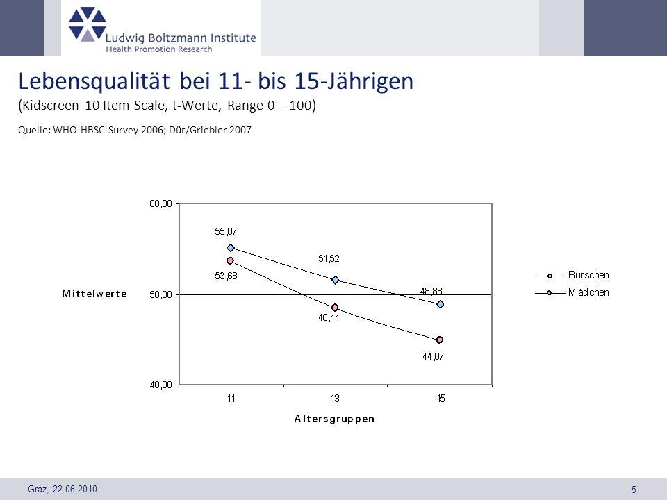 Lebensqualität bei 11- bis 15-Jährigen (Kidscreen 10 Item Scale, t-Werte, Range 0 – 100)